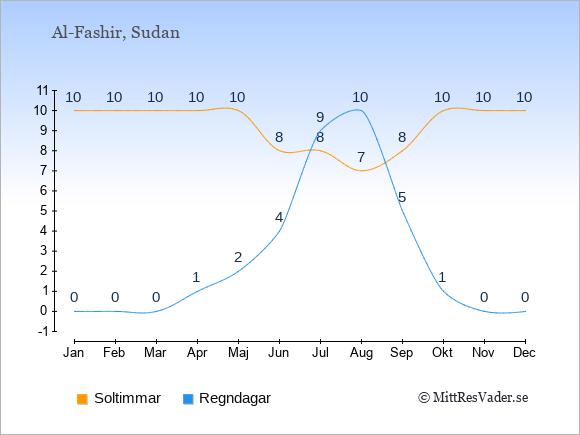 Vädret i Al-Fashir exemplifierat genom antalet soltimmar och regniga dagar: Januari 10;0. Februari 10;0. Mars 10;0. April 10;1. Maj 10;2. Juni 8;4. Juli 8;9. Augusti 7;10. September 8;5. Oktober 10;1. November 10;0. December 10;0.
