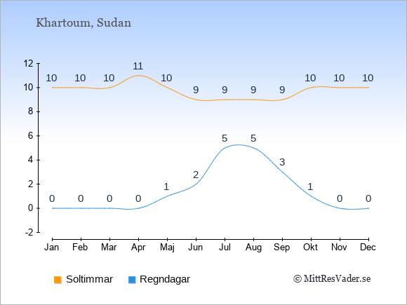 Vädret i Sudan exemplifierat genom antalet soltimmar och regniga dagar: Januari 10;0. Februari 10;0. Mars 10;0. April 11;0. Maj 10;1. Juni 9;2. Juli 9;5. Augusti 9;5. September 9;3. Oktober 10;1. November 10;0. December 10;0.