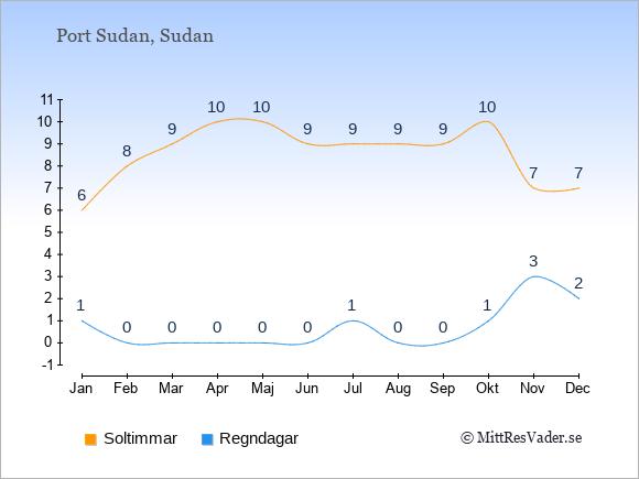 Vädret i Port Sudan exemplifierat genom antalet soltimmar och regniga dagar: Januari 6;1. Februari 8;0. Mars 9;0. April 10;0. Maj 10;0. Juni 9;0. Juli 9;1. Augusti 9;0. September 9;0. Oktober 10;1. November 7;3. December 7;2.