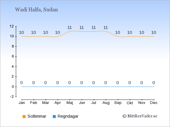 Vädret i Wadi Halfa exemplifierat genom antalet soltimmar och regniga dagar: Januari 10;0. Februari 10;0. Mars 10;0. April 10;0. Maj 11;0. Juni 11;0. Juli 11;0. Augusti 11;0. September 10;0. Oktober 10;0. November 10;0. December 10;0.