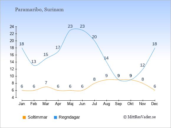 Vädret i Surinam exemplifierat genom antalet soltimmar och regniga dagar: Januari 6;18. Februari 6;13. Mars 7;15. April 6;17. Maj 6;23. Juni 6;23. Juli 8;20. Augusti 9;14. September 9;9. Oktober 9;9. November 8;12. December 6;18.