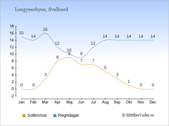 Vädret i Longyearbyen: Soltimmar och nederbörd.