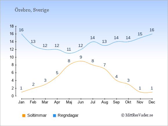 Vädret i Örebro exemplifierat genom antalet soltimmar och regniga dagar: Januari 1;16. Februari 2;13. Mars 3;12. April 5;12. Maj 8;11. Juni 9;12. Juli 8;14. Augusti 7;13. September 4;14. Oktober 3;14. November 1;15. December 1;16.