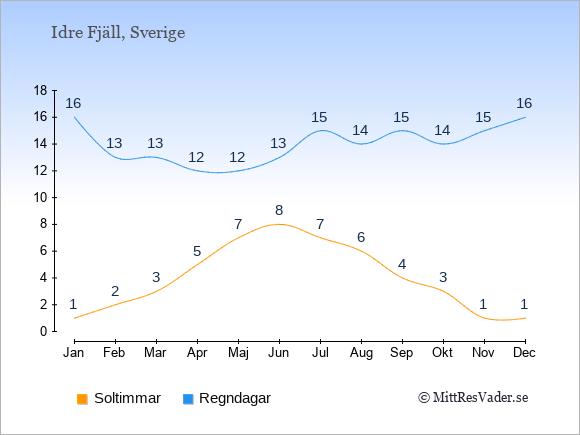 Vädret i Idre Fjäll: Soltimmar och nederbörd.