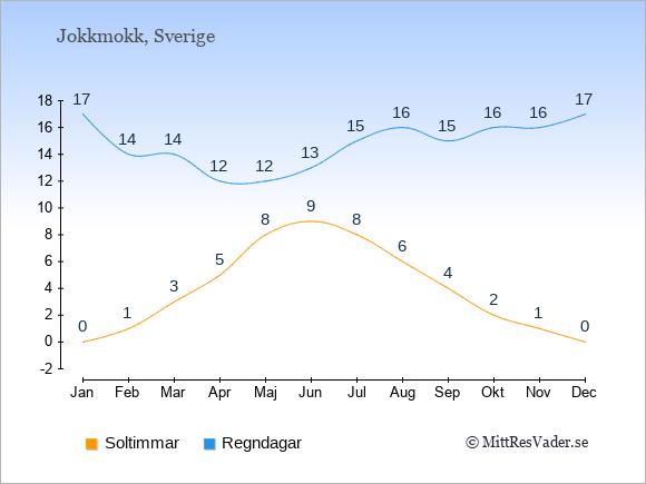 Vädret i Jokkmokk exemplifierat genom antalet soltimmar och regniga dagar: Januari 0;17. Februari 1;14. Mars 3;14. April 5;12. Maj 8;12. Juni 9;13. Juli 8;15. Augusti 6;16. September 4;15. Oktober 2;16. November 1;16. December 0;17.