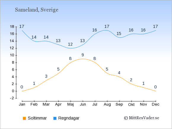 Vädret i Sameland exemplifierat genom antalet soltimmar och regniga dagar: Januari 0;17. Februari 1;14. Mars 3;14. April 5;13. Maj 8;12. Juni 9;13. Juli 8;16. Augusti 5;17. September 4;15. Oktober 2;16. November 1;16. December 0;17.