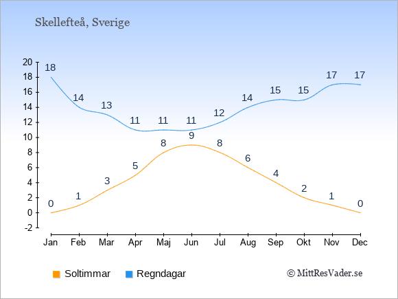 Vädret i Skellefteå exemplifierat genom antalet soltimmar och regniga dagar: Januari 0;18. Februari 1;14. Mars 3;13. April 5;11. Maj 8;11. Juni 9;11. Juli 8;12. Augusti 6;14. September 4;15. Oktober 2;15. November 1;17. December 0;17.