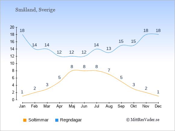 Vädret i Småland exemplifierat genom antalet soltimmar och regniga dagar: Januari 1;18. Februari 2;14. Mars 3;14. April 5;12. Maj 8;12. Juni 8;12. Juli 8;14. Augusti 7;13. September 5;15. Oktober 3;15. November 2;18. December 1;18.