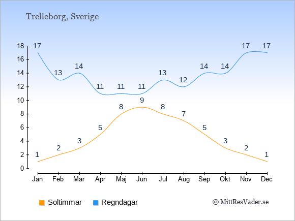Vädret i Trelleborg exemplifierat genom antalet soltimmar och regniga dagar: Januari 1;17. Februari 2;13. Mars 3;14. April 5;11. Maj 8;11. Juni 9;11. Juli 8;13. Augusti 7;12. September 5;14. Oktober 3;14. November 2;17. December 1;17.