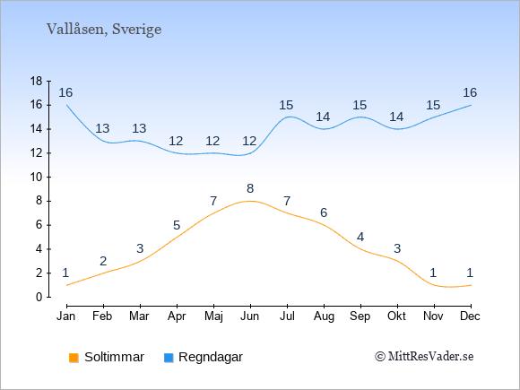 Vädret i Vallåsen exemplifierat genom antalet soltimmar och regniga dagar: Januari 1;16. Februari 2;13. Mars 3;13. April 5;12. Maj 7;12. Juni 8;12. Juli 7;15. Augusti 6;14. September 4;15. Oktober 3;14. November 1;15. December 1;16.