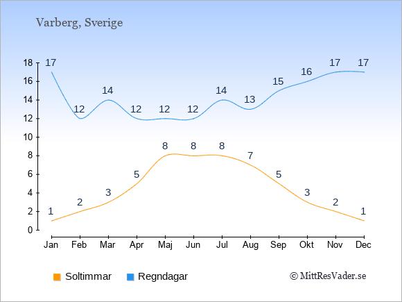 Vädret i Varberg exemplifierat genom antalet soltimmar och regniga dagar: Januari 1;17. Februari 2;12. Mars 3;14. April 5;12. Maj 8;12. Juni 8;12. Juli 8;14. Augusti 7;13. September 5;15. Oktober 3;16. November 2;17. December 1;17.