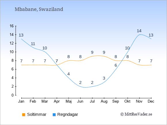 Vädret i Swaziland exemplifierat genom antalet soltimmar och regniga dagar: Januari 7;13. Februari 7;11. Mars 7;10. April 7;7. Maj 8;4. Juni 8;2. Juli 9;2. Augusti 9;3. September 8;6. Oktober 8;10. November 7;14. December 7;13.