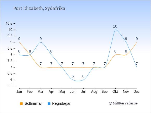 Vädret i Port Elizabeth exemplifierat genom antalet soltimmar och regniga dagar: Januari 9;8. Februari 8;8. Mars 7;9. April 7;8. Maj 7;7. Juni 7;6. Juli 7;6. Augusti 7;7. September 7;7. Oktober 8;10. November 8;9. December 9;7.