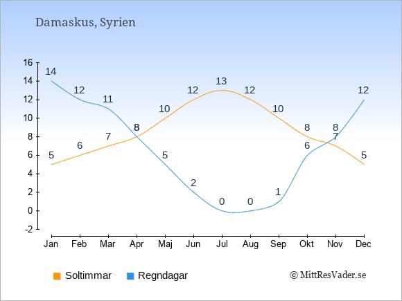 Vädret i Syrien exemplifierat genom antalet soltimmar och regniga dagar: Januari 5;14. Februari 6;12. Mars 7;11. April 8;8. Maj 10;5. Juni 12;2. Juli 13;0. Augusti 12;0. September 10;1. Oktober 8;6. November 7;8. December 5;12.