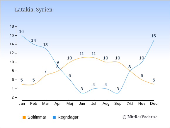 Vädret i Latakia exemplifierat genom antalet soltimmar och regniga dagar: Januari 5;16. Februari 5;14. Mars 7;13. April 8;9. Maj 10;6. Juni 11;3. Juli 11;4. Augusti 10;4. September 10;3. Oktober 8;8. November 6;10. December 5;15.