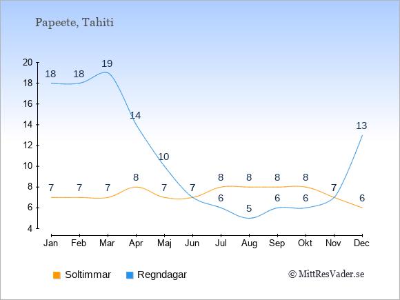 Vädret i Papeete exemplifierat genom antalet soltimmar och regniga dagar: Januari 7;18. Februari 7;18. Mars 7;19. April 8;14. Maj 7;10. Juni 7;7. Juli 8;6. Augusti 8;5. September 8;6. Oktober 8;6. November 7;7. December 6;13.