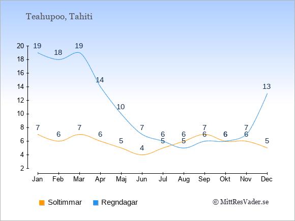 Vädret i Teahupoo: Soltimmar och nederbörd.