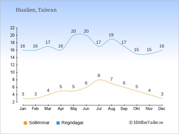 Vädret i Hualien: Soltimmar och nederbörd.