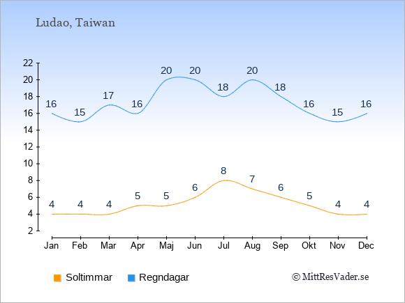 Vädret på Ludao exemplifierat genom antalet soltimmar och regniga dagar: Januari 4;16. Februari 4;15. Mars 4;17. April 5;16. Maj 5;20. Juni 6;20. Juli 8;18. Augusti 7;20. September 6;18. Oktober 5;16. November 4;15. December 4;16.