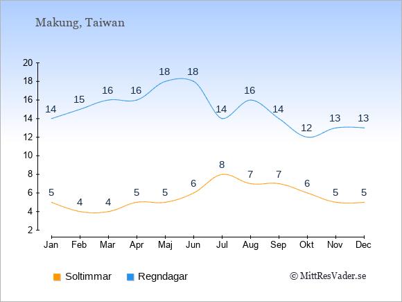 Vädret i Makung: Soltimmar och nederbörd.