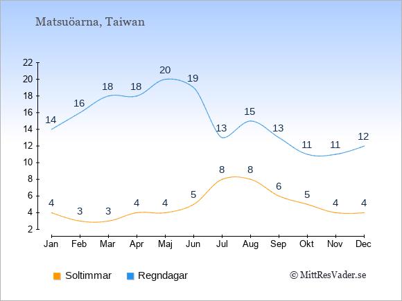 Vädret på Matsuöarna: Soltimmar och nederbörd.