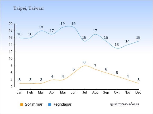 Vädret i Taiwan exemplifierat genom antalet soltimmar och regniga dagar: Januari 3;16. Februari 3;16. Mars 3;18. April 4;17. Maj 4;19. Juni 6;19. Juli 8;15. Augusti 7;17. September 6;15. Oktober 5;13. November 4;14. December 3;15.