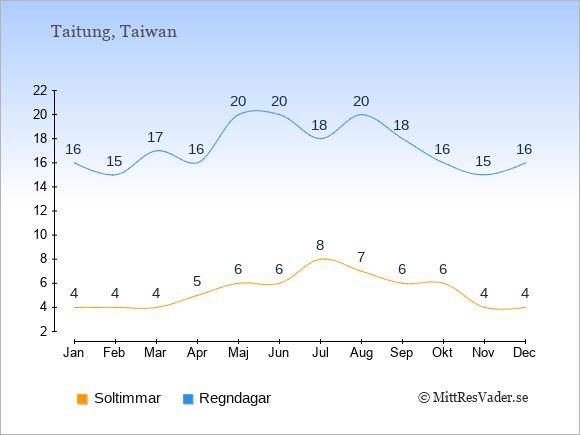 Vädret i Taitung: Soltimmar och nederbörd.