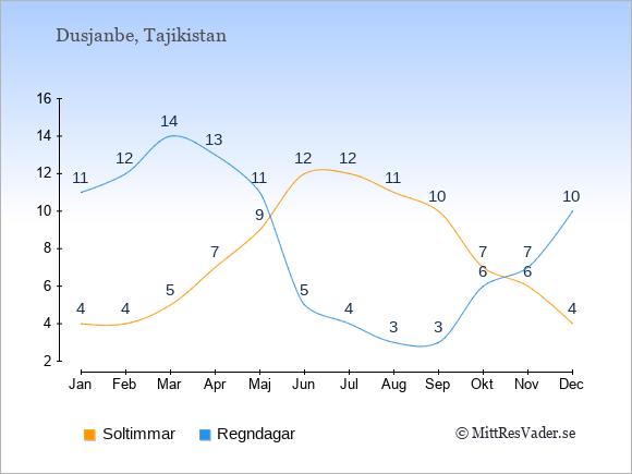 Vädret i Tajikistan exemplifierat genom antalet soltimmar och regniga dagar: Januari 4;11. Februari 4;12. Mars 5;14. April 7;13. Maj 9;11. Juni 12;5. Juli 12;4. Augusti 11;3. September 10;3. Oktober 7;6. November 6;7. December 4;10.