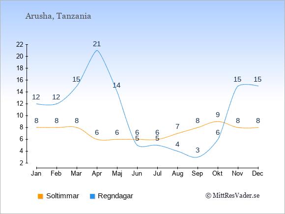 Vädret i Arusha exemplifierat genom antalet soltimmar och regniga dagar: Januari 8;12. Februari 8;12. Mars 8;15. April 6;21. Maj 6;14. Juni 6;5. Juli 6;5. Augusti 7;4. September 8;3. Oktober 9;6. November 8;15. December 8;15.