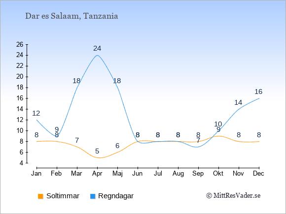 Vädret i Dar es Salaam exemplifierat genom antalet soltimmar och regniga dagar: Januari 8;12. Februari 8;9. Mars 7;18. April 5;24. Maj 6;18. Juni 8;8. Juli 8;8. Augusti 8;8. September 8;7. Oktober 9;10. November 8;14. December 8;16.