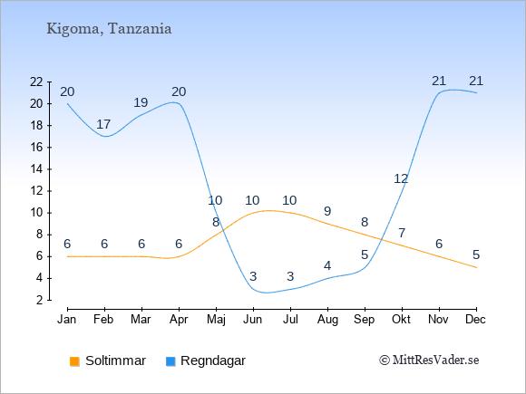 Vädret i Kigoma exemplifierat genom antalet soltimmar och regniga dagar: Januari 6;20. Februari 6;17. Mars 6;19. April 6;20. Maj 8;10. Juni 10;3. Juli 10;3. Augusti 9;4. September 8;5. Oktober 7;12. November 6;21. December 5;21.