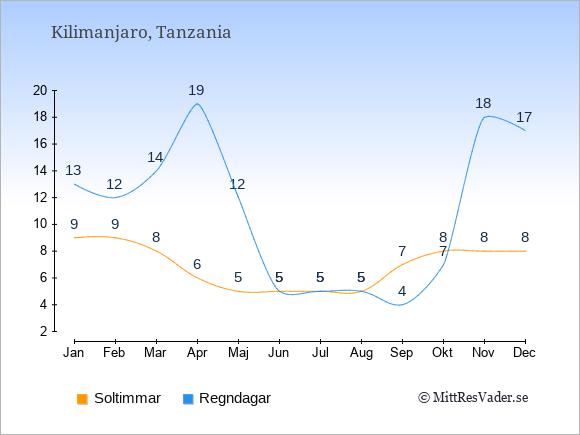 Vädret vid Kilimanjaro exemplifierat genom antalet soltimmar och regniga dagar: Januari 9;13. Februari 9;12. Mars 8;14. April 6;19. Maj 5;12. Juni 5;5. Juli 5;5. Augusti 5;5. September 7;4. Oktober 8;7. November 8;18. December 8;17.