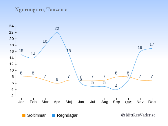 Vädret i Ngorongoro exemplifierat genom antalet soltimmar och regniga dagar: Januari 8;15. Februari 8;14. Mars 7;18. April 6;22. Maj 7;15. Juni 7;6. Juli 7;5. Augusti 7;5. September 8;4. Oktober 8;7. November 7;16. December 7;17.