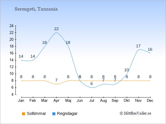 Vädret i Serengeti exemplifierat genom antalet soltimmar och regniga dagar: Januari 8;14. Februari 8;14. Mars 8;18. April 7;22. Maj 8;18. Juni 8;8. Juli 8;6. Augusti 8;7. September 8;7. Oktober 8;10. November 8;17. December 8;16.