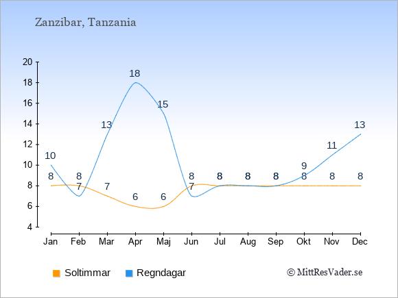 Vädret i Zanzibar exemplifierat genom antalet soltimmar och regniga dagar: Januari 8;10. Februari 8;7. Mars 7;13. April 6;18. Maj 6;15. Juni 8;7. Juli 8;8. Augusti 8;8. September 8;8. Oktober 8;9. November 8;11. December 8;13.