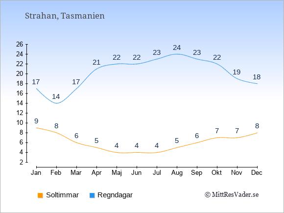 Vädret i Strahan: Soltimmar och nederbörd.