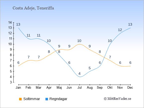 Vädret i Costa Adeje: Soltimmar och nederbörd.