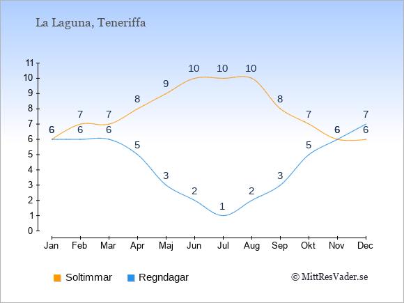 Vädret i La Laguna: Soltimmar och nederbörd.