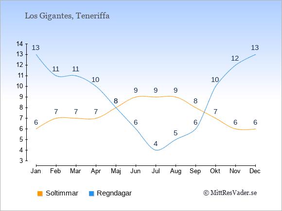 Vädret i Los Gigantes: Soltimmar och nederbörd.