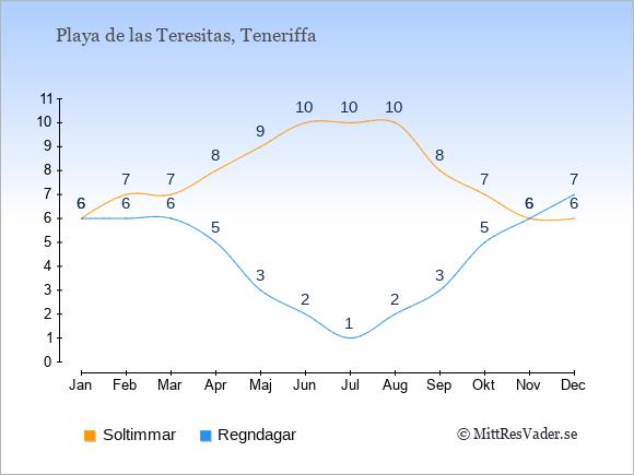 Vädret i Playa de las Teresitas: Soltimmar och nederbörd.