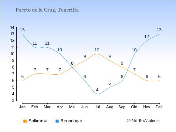 Vädret i Puerto de la Cruz: Soltimmar och nederbörd.