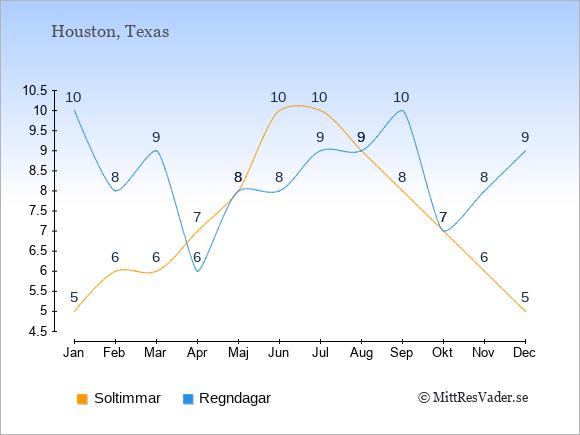 Det genomsnittliga antalet soltimmar och regndagar $i $place: Januari 5;10. Februari 6;8. Mars 6;9. April 7;6. Maj 8;8. Juni 10;8. Juli 10;9. Augusti 9;9. September 8;10. Oktober 7;7. November 6;8. December 5;9.