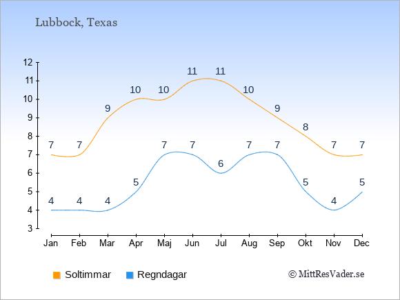 Vädret i Lubbock exemplifierat genom antalet soltimmar och regniga dagar: Januari 7;4. Februari 7;4. Mars 9;4. April 10;5. Maj 10;7. Juni 11;7. Juli 11;6. Augusti 10;7. September 9;7. Oktober 8;5. November 7;4. December 7;5.