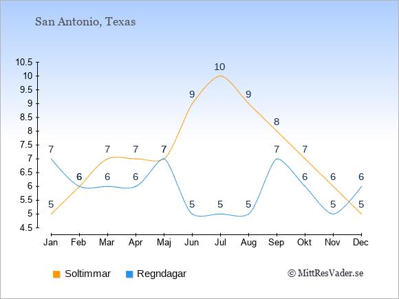 Vädret i San Antonio exemplifierat genom antalet soltimmar och regniga dagar: Januari 5;7. Februari 6;6. Mars 7;6. April 7;6. Maj 7;7. Juni 9;5. Juli 10;5. Augusti 9;5. September 8;7. Oktober 7;6. November 6;5. December 5;6.