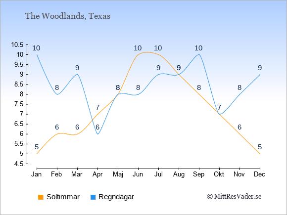 Vädret i The Woodlands exemplifierat genom antalet soltimmar och regniga dagar: Januari 5;10. Februari 6;8. Mars 6;9. April 7;6. Maj 8;8. Juni 10;8. Juli 10;9. Augusti 9;9. September 8;10. Oktober 7;7. November 6;8. December 5;9.