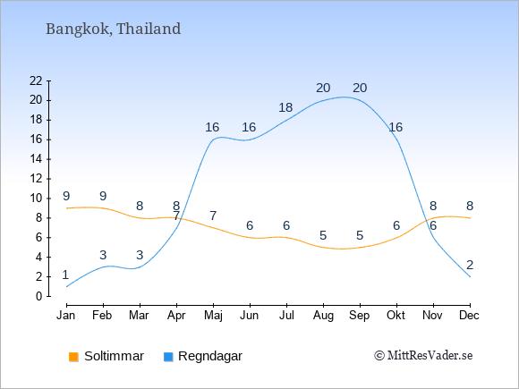 Vädret i Thailand exemplifierat genom antalet soltimmar och regniga dagar: Januari 9;1. Februari 9;3. Mars 8;3. April 8;7. Maj 7;16. Juni 6;16. Juli 6;18. Augusti 5;20. September 5;20. Oktober 6;16. November 8;6. December 8;2.