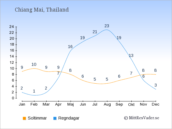 Vädret i Chiang Mai exemplifierat genom antalet soltimmar och regniga dagar: Januari 9;2. Februari 10;1. Mars 9;2. April 9;7. Maj 8;16. Juni 6;19. Juli 5;21. Augusti 5;23. September 6;19. Oktober 7;13. November 8;6. December 8;3.