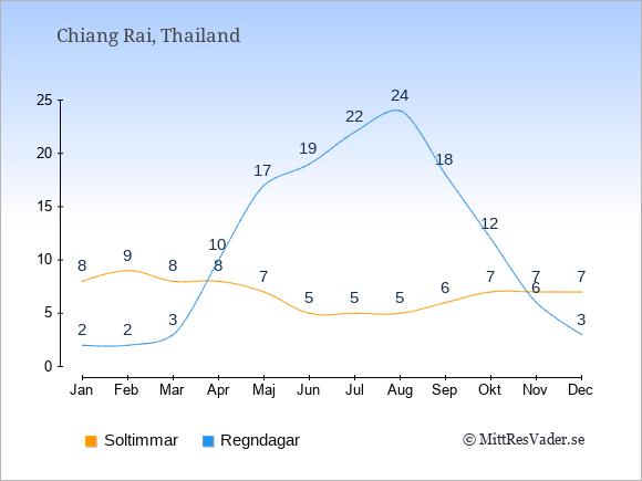 Vädret i Chiang Rai exemplifierat genom antalet soltimmar och regniga dagar: Januari 8;2. Februari 9;2. Mars 8;3. April 8;10. Maj 7;17. Juni 5;19. Juli 5;22. Augusti 5;24. September 6;18. Oktober 7;12. November 7;6. December 7;3.