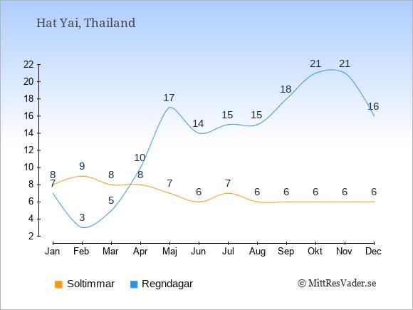 Vädret i Hat Yai: Soltimmar och nederbörd.