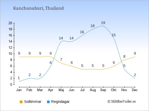 Vädret i Kanchanaburi exemplifierat genom antalet soltimmar och regniga dagar: Januari 9;1. Februari 9;2. Mars 9;2. April 9;6. Maj 7;14. Juni 6;14. Juli 5;16. Augusti 5;18. September 5;19. Oktober 6;15. November 8;5. December 9;2.